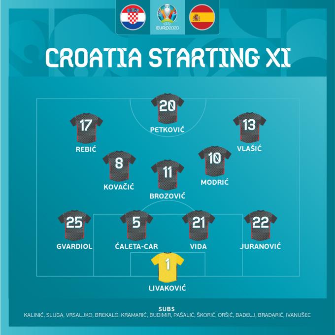 Kết quả Croatia vs Tây Ban Nha | EURO 2021 | 23h00 ngày 28/6/2021