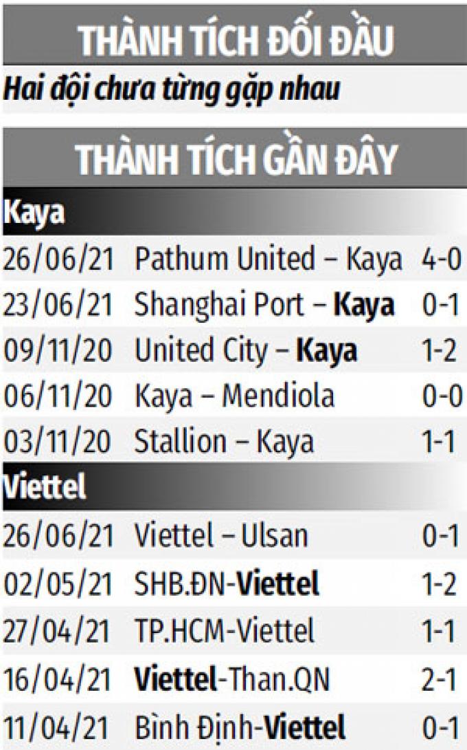 Kaya FC vs Viettel: Viettel chào đón những trung phong trở lại