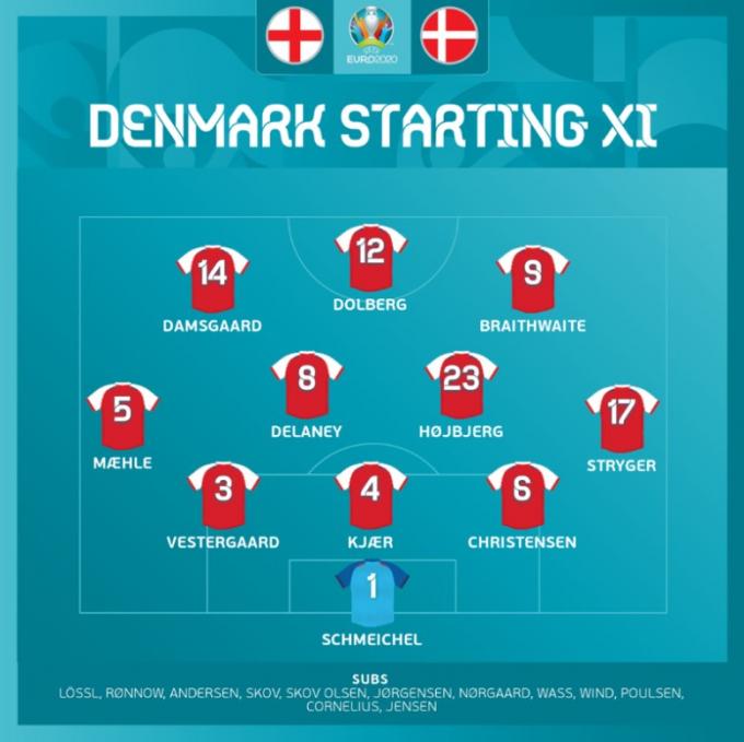 Kết quả Anh vs Đan Mạch | EURO 2021 | 02h00 ngày 08/07