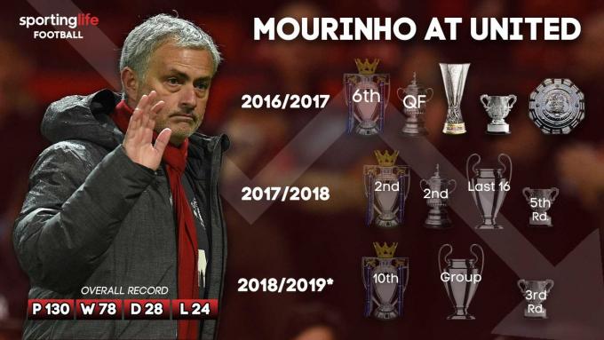 Mourinho tự nhận mình là nạn nhân tại MU