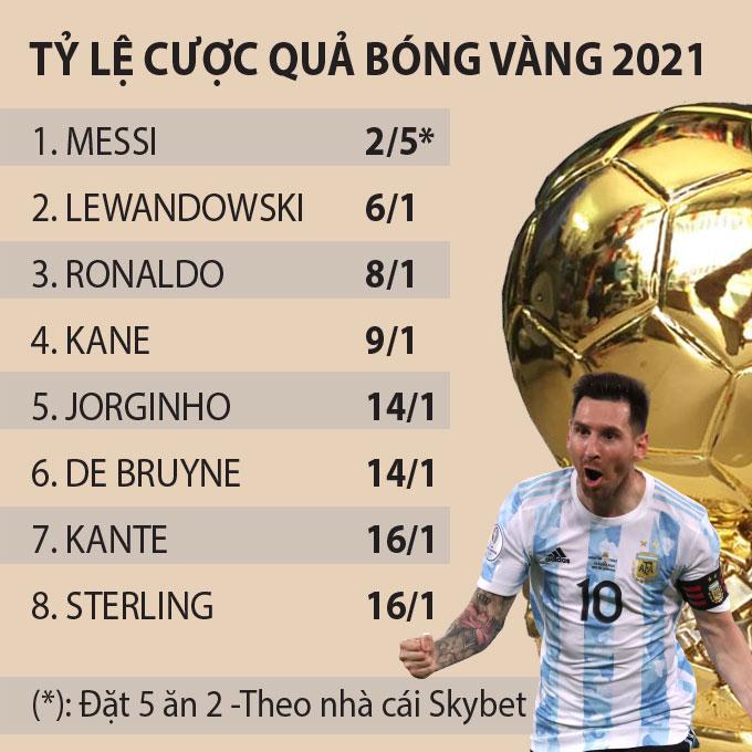 Cuộc đua Quả bóng Vàng 2021: Lewandowski nhận thua Messi, Jorginho tự tin