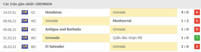 Nhận định Grenada vs Qatar | Gold Cup 2021 | 6h30 ngày 18/7/2021