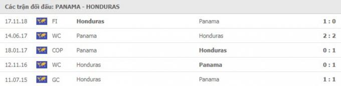 Nhận định Panama vs Honduras   Gold Cup 2021   8h30 ngày 18/7/2021