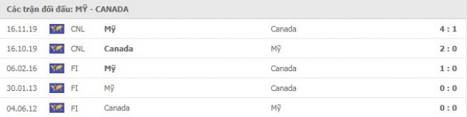 Kết quả Mỹ vs Canada   Gold Cup 2021   4h ngày 19/7/2021
