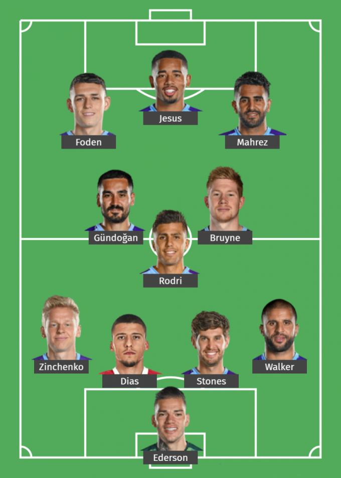 Đội hình Man City ngoại hạng Anh mùa giải 2021-2022