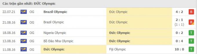 Thần rùa tiên tri dự đoán U23 Saudi Arabia vs U23 Đức | Olympic Tokyo 2021 | 18h30 ngày 25/7/2021