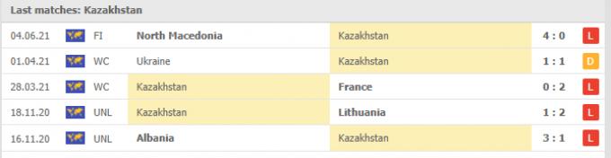 Nhận định Kazakhstan vs Ukraine | World Cup 2022 | 21h00 ngày 01/09/2021