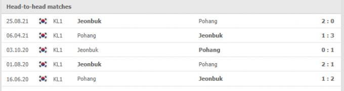 Nhận định Jeonbuk Hyundai vs Pohang Steelers | K League 1 | 17h00 ngày 01/09/2021