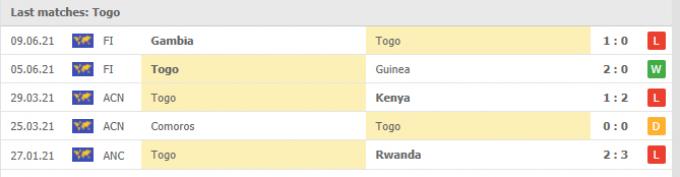 Nhận định Senegal vs Togo | World Cup 2022 | 23h00 ngày 01/09/2021