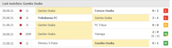 Nhận định Cerezo Osaka vs Gamba Osaka   J League 1   17h00 ngày 01/09/2021