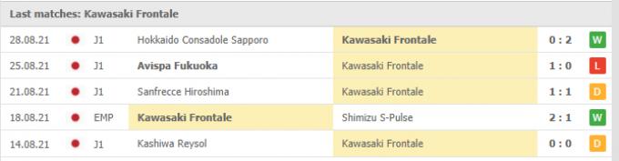 Nhận định Urawa Red vs Kawasaki Frontale | J League 1 | 17h00 ngày 01/09/2021