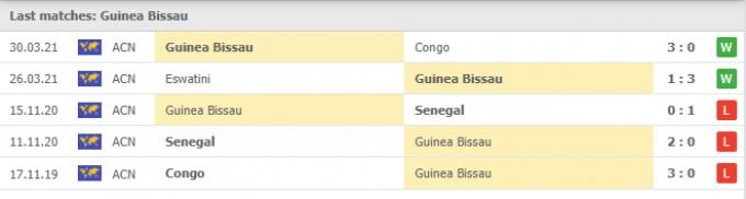 Kết quả Guinea-Bissau vs Guinea | World Cup 2022 | 23h00 ngày 01/09/2021