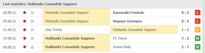 Kết quả Consadole Sapporo vs FC Tokyo | J League 1 | 17h00 ngày 01/09/2021