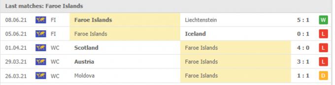 Nhận định Faroe Islands vs Israel | World Cup 2022 | 01h45 ngày 02/09/2021