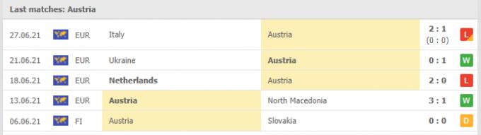 Kết quả Moldova vs Austria | World Cup 2022 | 01h45 ngày 02/09/2021