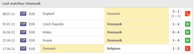 Kết quả Denmark vs Scotland | World Cup 2022 | 01h45 ngày 02/09/2021