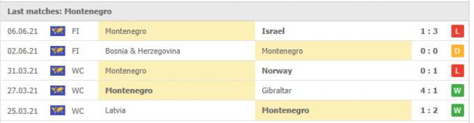 Nhận định Turkey vs Montenegro | World Cup 2022 | 01h45 ngày 02/09/2021