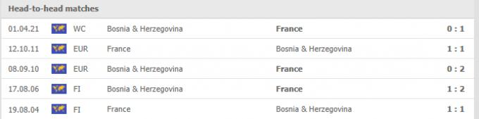 Nhận định France vs Bosnia Herzegovina | World Cup 2022 | 01h45 ngày 02/09/2021