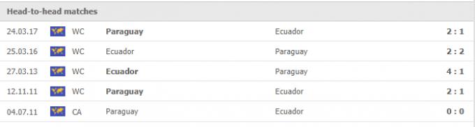 Nhận định Ecuador vs Paraguay | World Cup 2022 | 04h00 ngày 03/09/2021