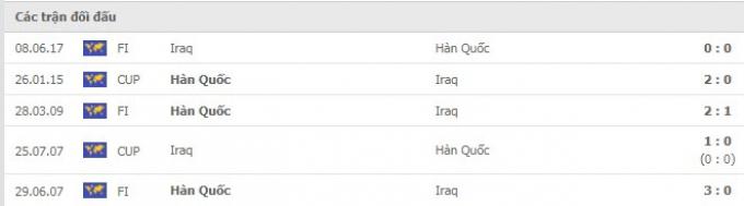 Kết quả Hàn Quốc vs Iraq | World Cup 2022 | 18h00 ngày 2/9/2021