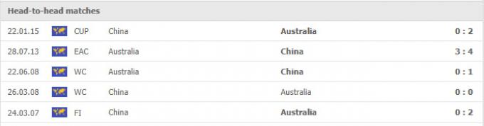 Kết quả Australia vs Trung Quốc   World Cup 2022   1h00 ngày 3/9/2021