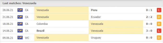 Nhận định Venezuela vs Argentina | World Cup 2022 | 07h00 ngày 03/09/2021