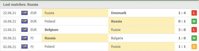 Nhận định Nga vs Croatia | World Cup 2022 | 1h45 ngày 2/9/2021