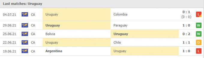 Kết quả Peru vs Uruguay | World Cup 2022 | 08h00 ngày 03/09/2021