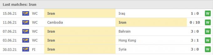 Nhận định Iran vs Syria | World Cup 2022 | 23h00 ngày 2/9/2021