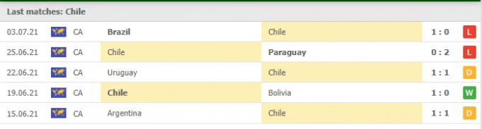 Nhận định Chile vs Brazil | World Cup 2022 | 08h00 ngày 03/09/2021