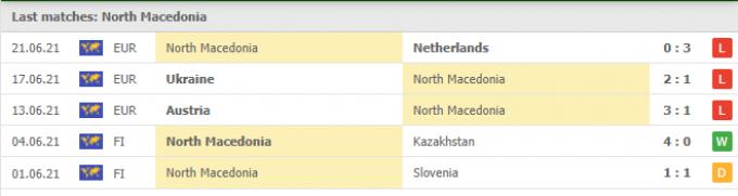 Kết quả North Macedonia vs Armenia | World Cup 2022 | 01h45 ngày 03/09/2021