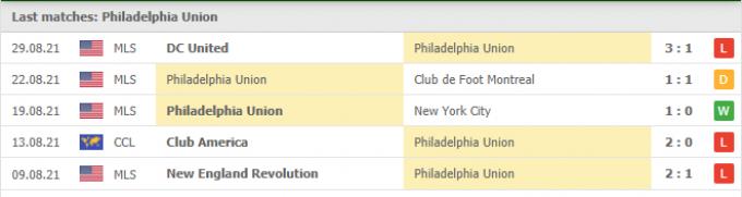 Kết quả Philadelphia Union vs New England | MLS | 06h30 ngày 04/09/2021