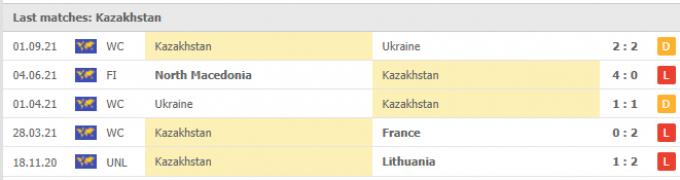 Nhận định Finland vs Kazakhstan | World Cup 2022 | 20h00 ngày 04/09/2021