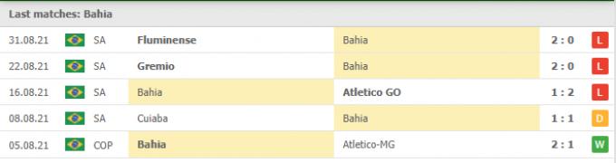 Kết quả Bahia vs Fortaleza | Brazil Serie A | 07h00 ngày 05/09/2021