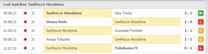 Nhận định Sanfrecce Hiroshima vs Vissel Kobe | J League | 16h00 ngày 05/09/2021