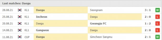 Nhận định Seongnam FC vs Daegu FC | K League 1 | 17h00 ngày 4/9/2021