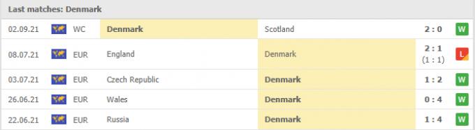 Nhận định Faroe Islands vs Đan Mạch | World Cup 2022 | 01h45 ngày 05/09/2021