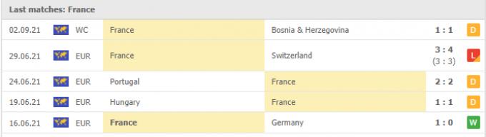 Nhận định Ukraine vs Pháp | World Cup 2022 | 01h45 ngày 05/09/2021