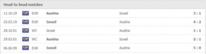 Kết quả Israel vs Áo   World Cup 2022   01h45 ngày 05/09/2021