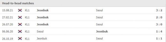 Nhận định FC Seoul vs Jeonbuk Hyundai Motors | K League 1 | 17h00 ngày 5/9/2021