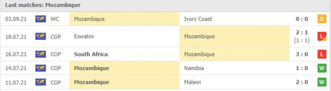 Nhận định Malawi vs Mozambique | World Cup 2022 | 20h00 ngày 07/09/2021
