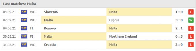 Nhận định Nga vs Malta | World Cup 2022 | 01h45 ngày 08/09/2021