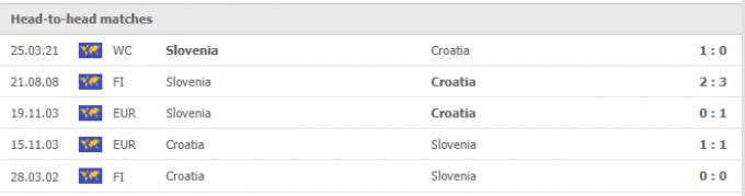 Nhận định Croatia vs Slovenia | World Cup 2022 | 01h45 ngày 08/09/2021