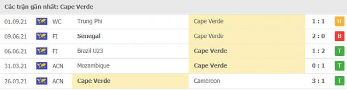 Kết quả Cape Verde vs Nigeria | World Cup 2022 | 23h00 ngày 7/9/2021