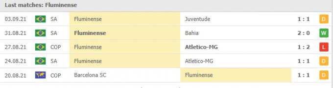 Kết quả Chapecoense vs Fluminense   Brazil Serie A   07h30 ngày 08/09/2021