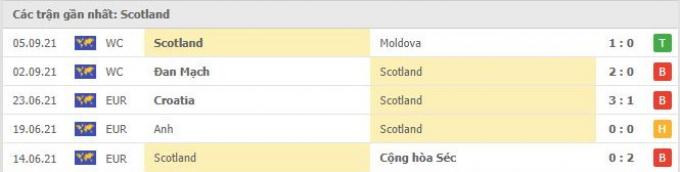 Nhận định, dự đoán Áo vs Scotland   World Cup 2022   1h45 ngày 8/9/2021