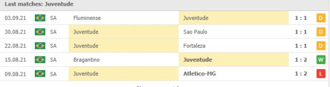 Nhận định Corinthians vs Juventude | Brazil Serie A | 07h30 ngày 08/09/2021