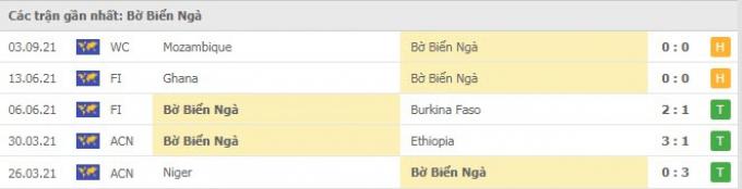 Kết quả Bờ Biển Ngà vs Cameroon | World Cup 2022 | 2h00 ngày 7/9/2021