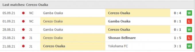 Nhận định Consadole Sapporo vs Cerezo Osaka | J League | 17h00 ngày 08/09/2021