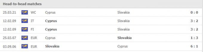 Nhận định Slovakia vs Síp | World Cup 2022 | 01h45 ngày 08/09/2021